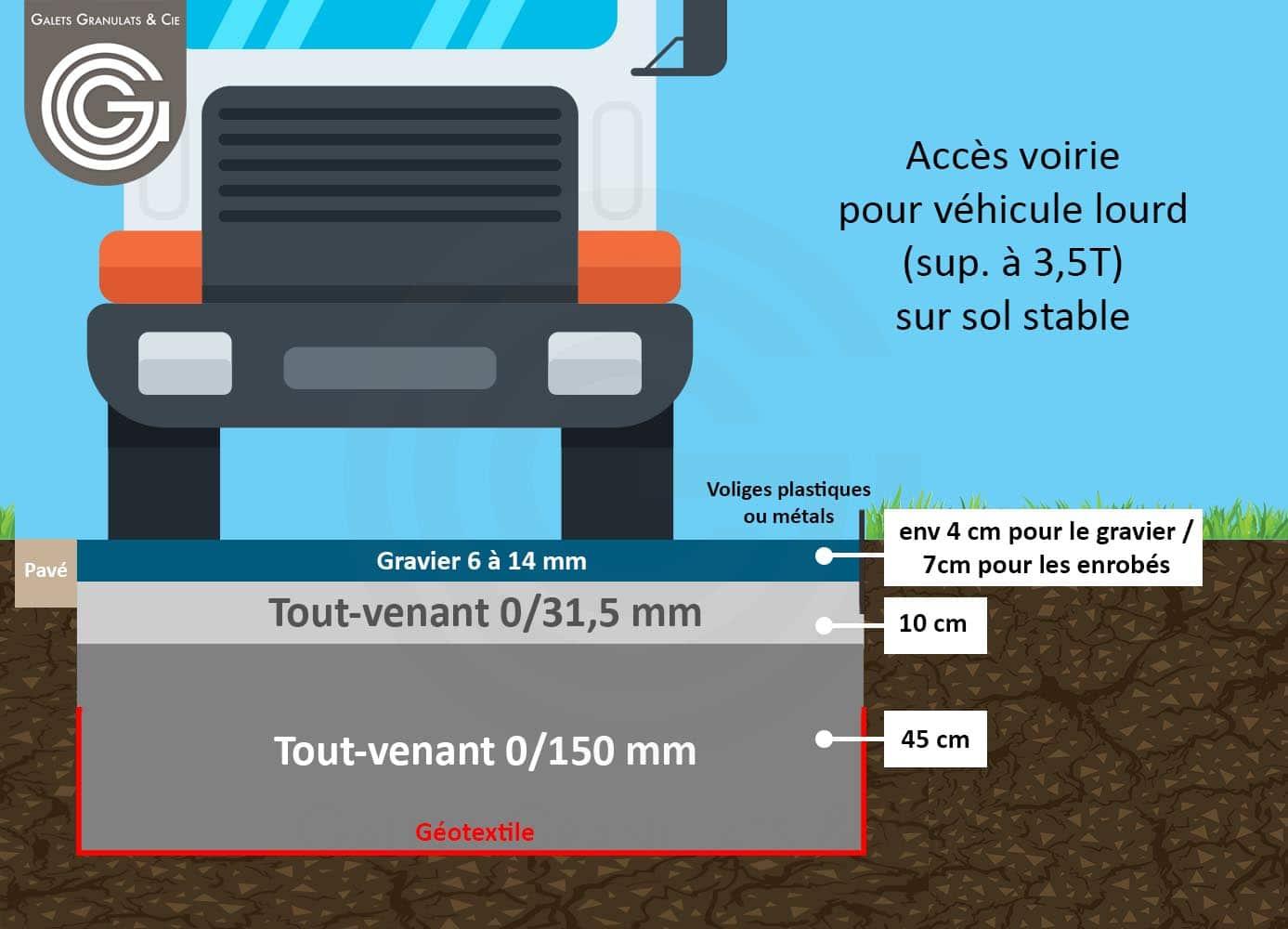 Prix Geotextile Pour Chemin D Accès comment faire une chemin d'accÈs maison ? - galets granulats